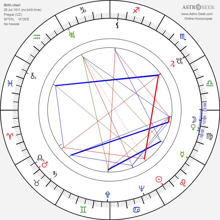 Viktor Nejedlý Jr. - Astrology Natal Birth Chart