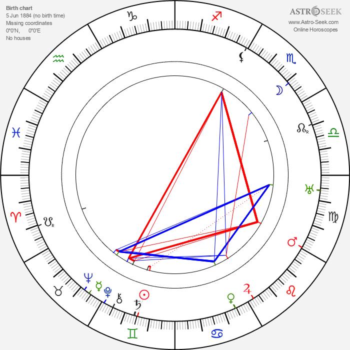 Viktor Nejedlý Sr. - Astrology Natal Birth Chart