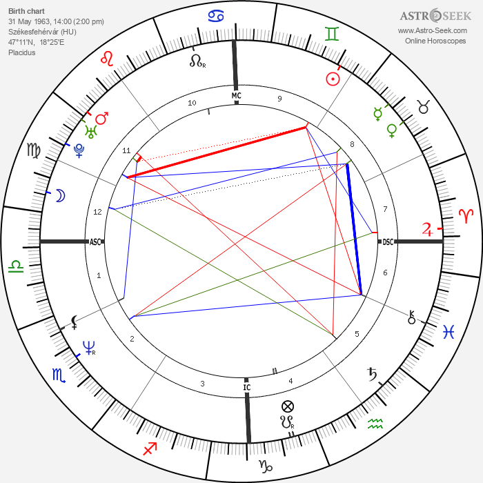 Viktor Orbán - Astrology Natal Birth Chart