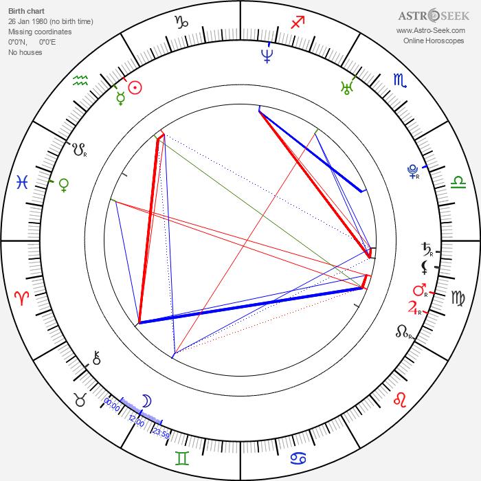 Viktor Oszkar Nagy - Astrology Natal Birth Chart
