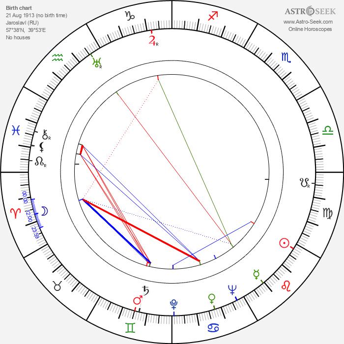 Viktor Rozov - Astrology Natal Birth Chart