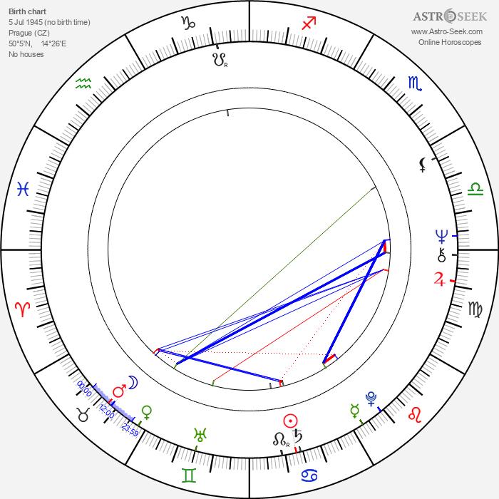 Viktor Sodoma - Astrology Natal Birth Chart