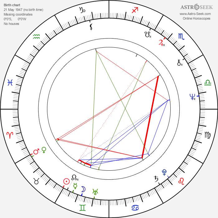 Viktor Stěpanov - Astrology Natal Birth Chart