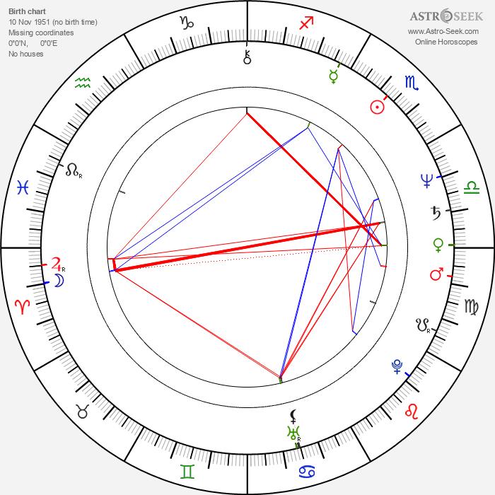 Viktor Sukhorukov - Astrology Natal Birth Chart