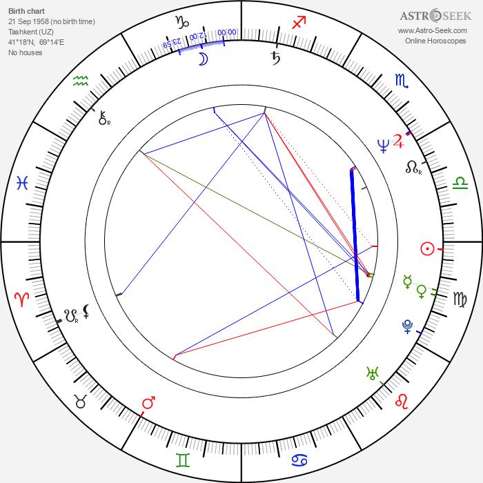 Viktor Verzhbitskiy - Astrology Natal Birth Chart