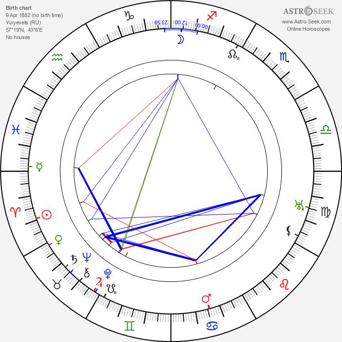 Viktor Vesnin - Astrology Natal Birth Chart