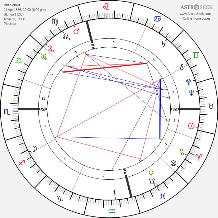 Viktor von Weizsäcker - Astrology Natal Birth Chart