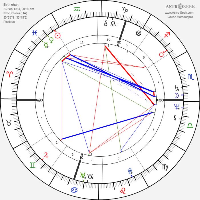 Viktor Yushchenko - Astrology Natal Birth Chart