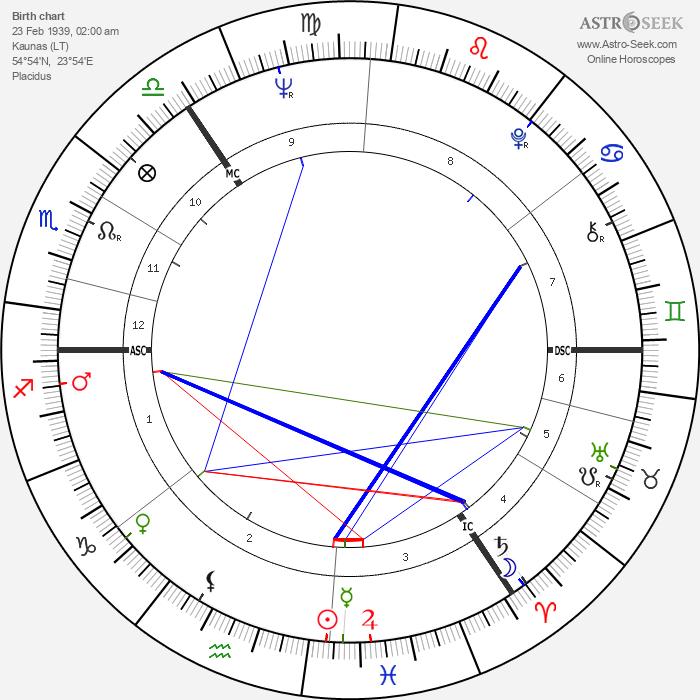 Viktoras Kulvinskas - Astrology Natal Birth Chart
