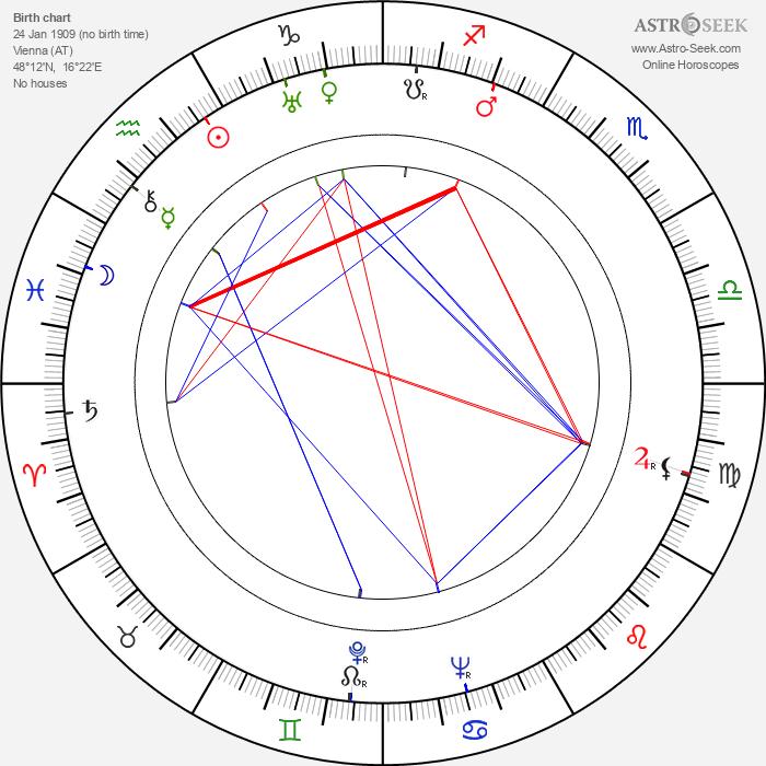 Viktoria von Ballasko - Astrology Natal Birth Chart