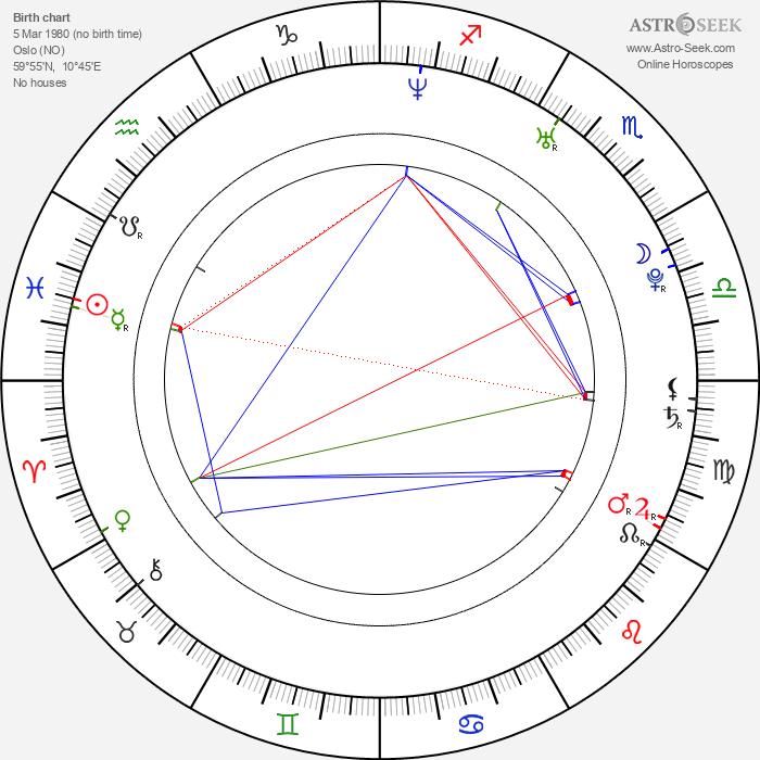 Viktoria Winge - Astrology Natal Birth Chart