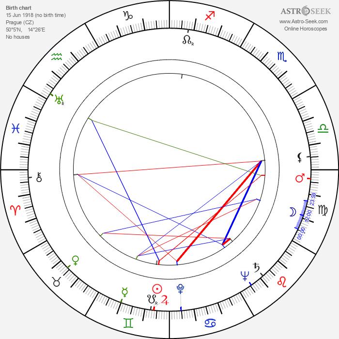Viktorie Knotková - Astrology Natal Birth Chart