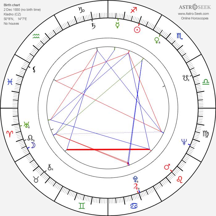 Vilém Besser - Astrology Natal Birth Chart