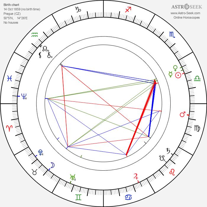 Vilém Weiss - Astrology Natal Birth Chart