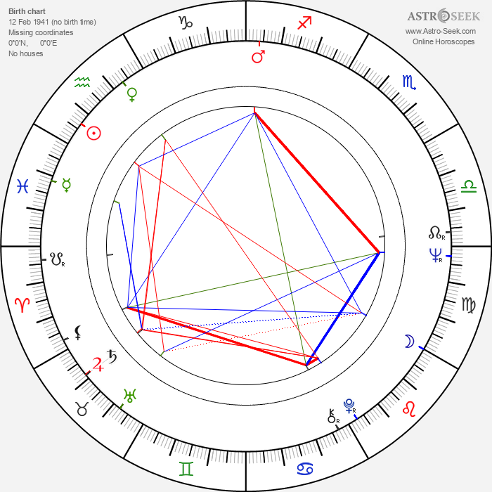 Vilen Galstyan - Astrology Natal Birth Chart