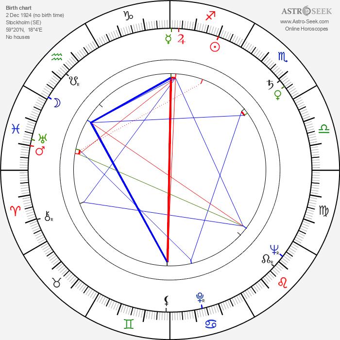 Vilgot Sjöman - Astrology Natal Birth Chart