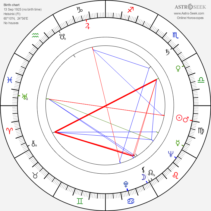 Vilho Pitkämäki - Astrology Natal Birth Chart