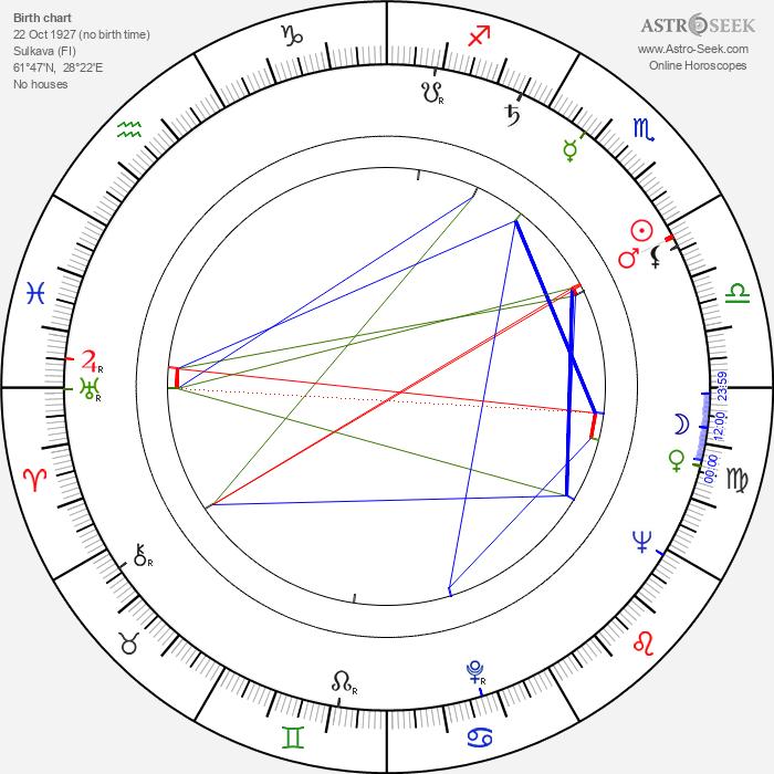 Vilho Vartiainen - Astrology Natal Birth Chart