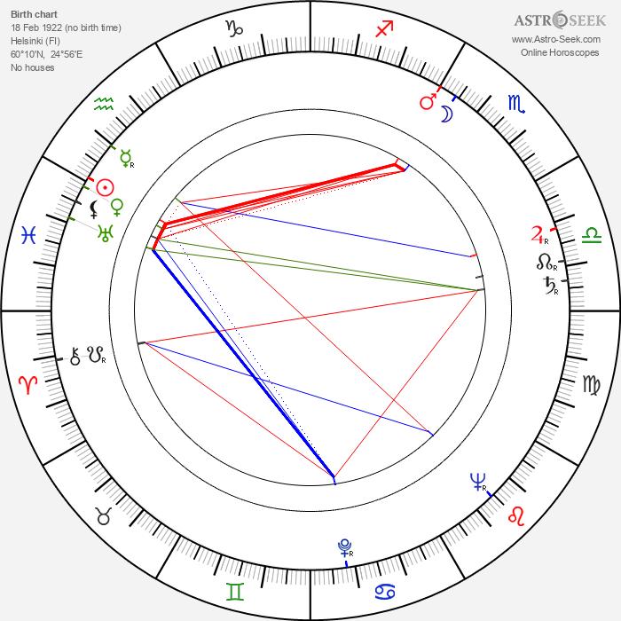 Vili Kauko - Astrology Natal Birth Chart