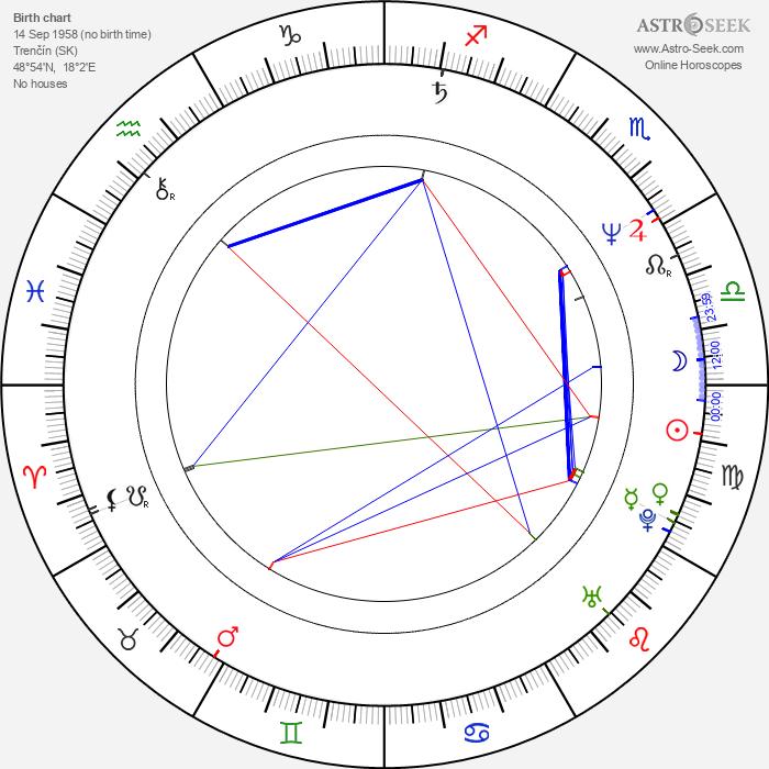 Viliam Klimáček - Astrology Natal Birth Chart