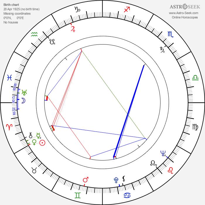 Viliam Ptáček - Astrology Natal Birth Chart