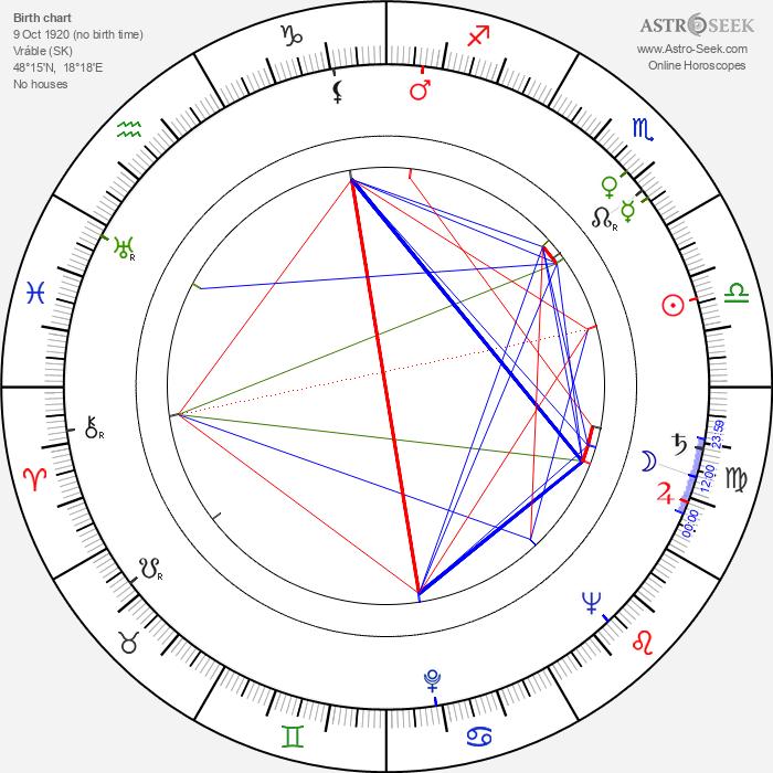 Viliam Záborský - Astrology Natal Birth Chart