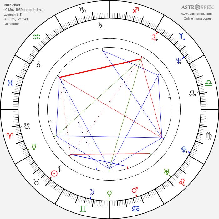 Ville Itälä - Astrology Natal Birth Chart