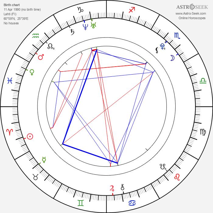 Ville Larinto - Astrology Natal Birth Chart