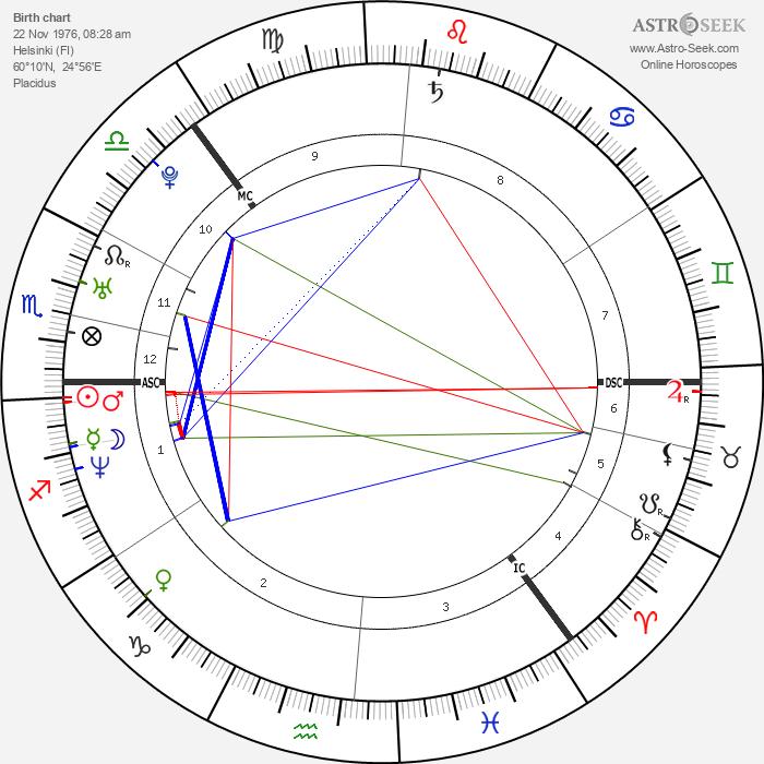 Ville Valo - Astrology Natal Birth Chart