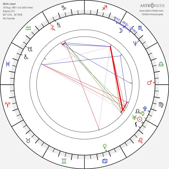 Ville Virtanen - Astrology Natal Birth Chart