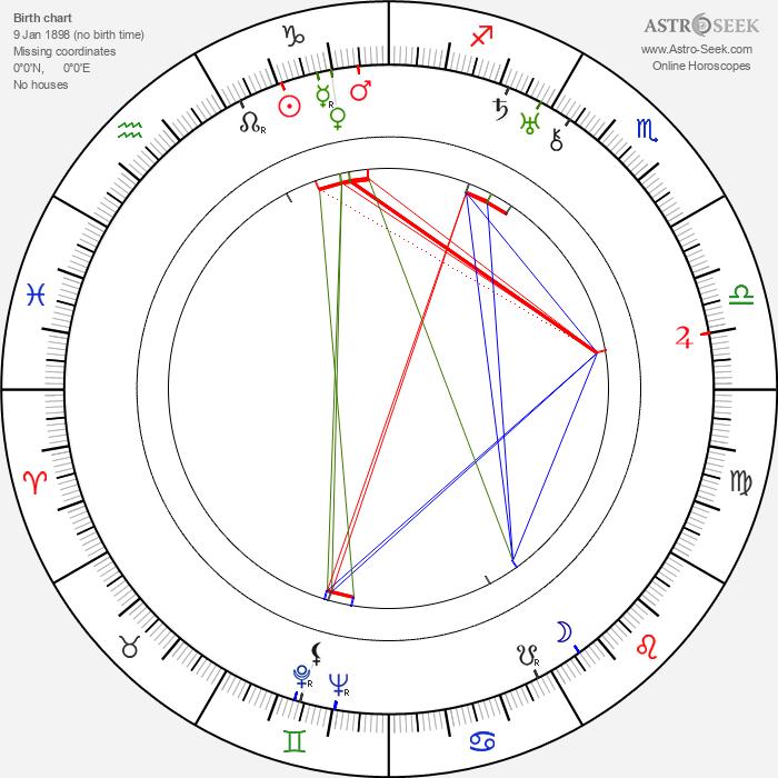 Vilma Bánky - Astrology Natal Birth Chart