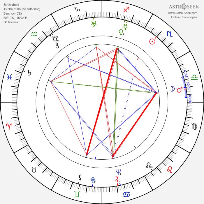 Vilma Jamnická - Astrology Natal Birth Chart