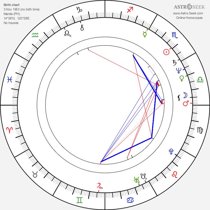 Vilma Santos - Astrology Natal Birth Chart