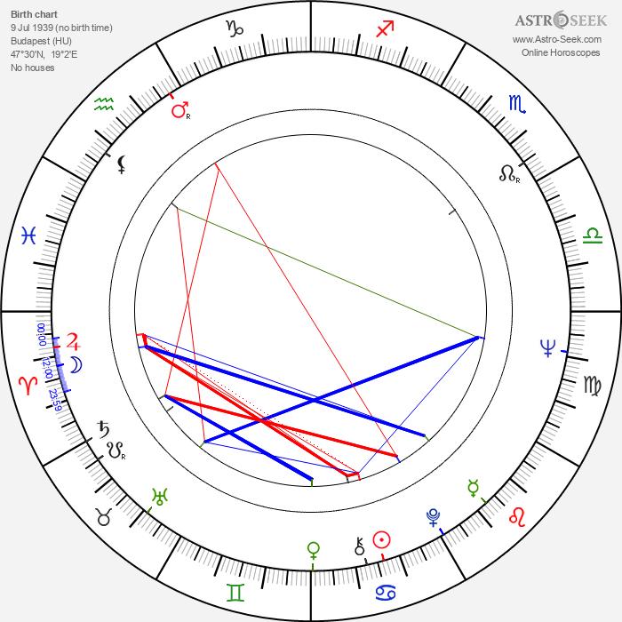 Vilmos Mendelényi - Astrology Natal Birth Chart