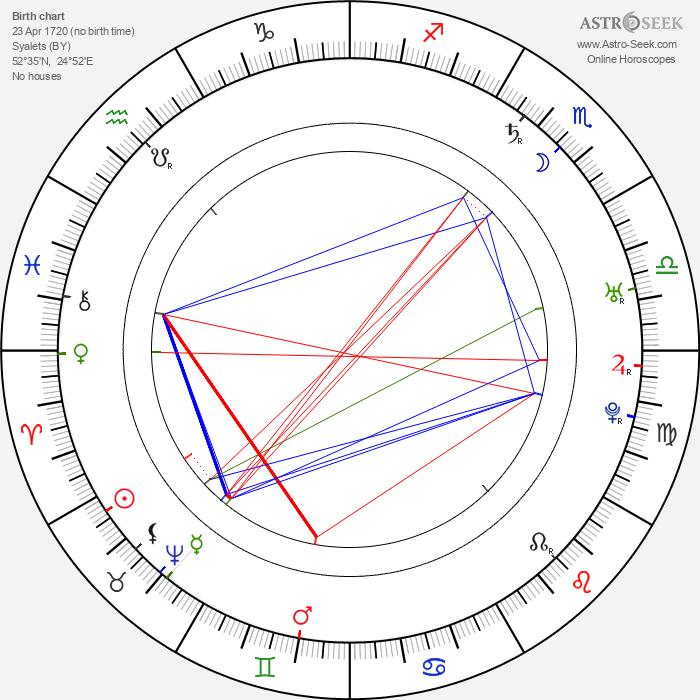 Vilna Gaon - Astrology Natal Birth Chart