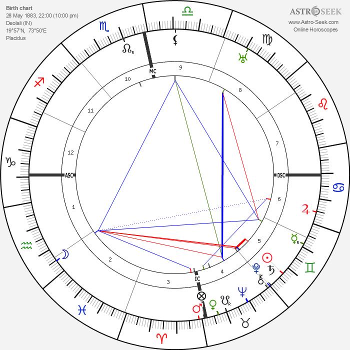 Vinayak Damodar Savarkar - Astrology Natal Birth Chart