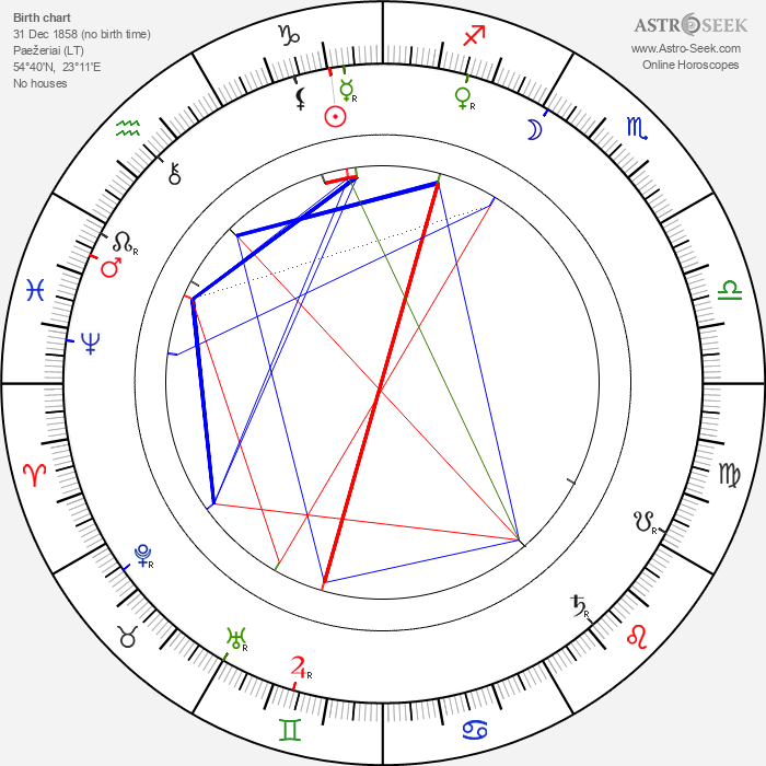 Vincas Kudirka - Astrology Natal Birth Chart
