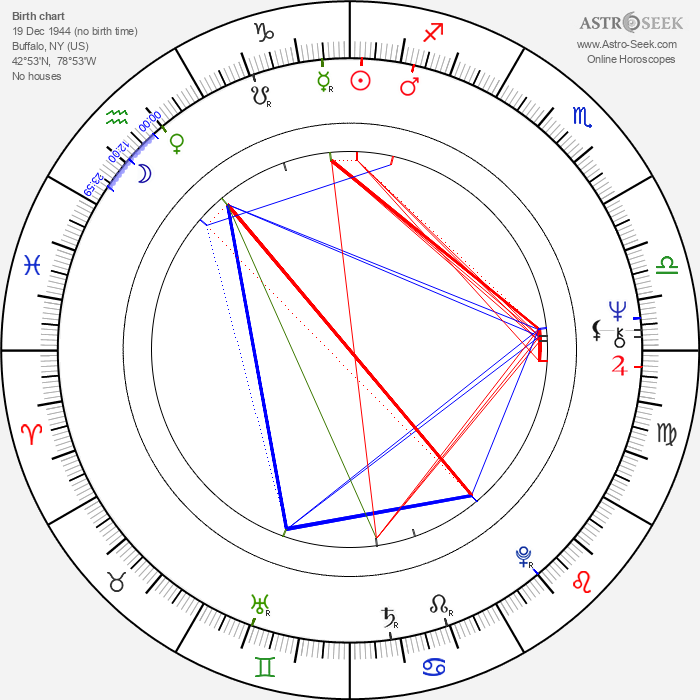 Vince Brocato - Astrology Natal Birth Chart
