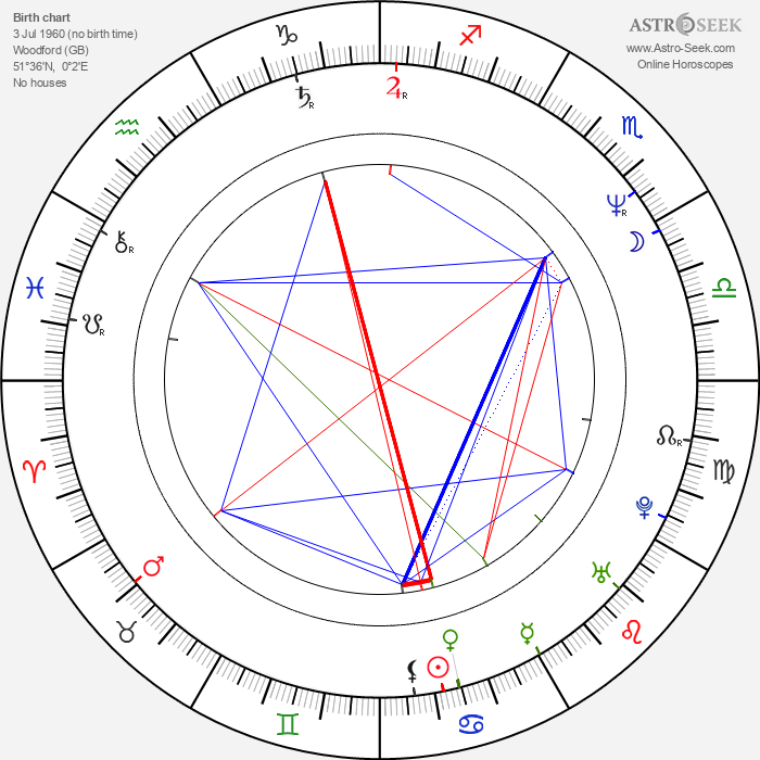 Vince Clarke - Astrology Natal Birth Chart