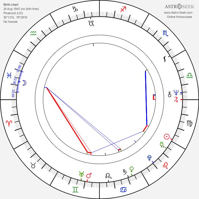 Vince McMahon - Astrology Natal Birth Chart