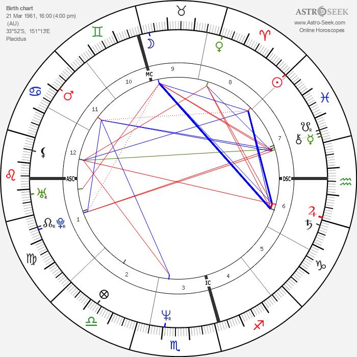 Vince Sorrenti - Astrology Natal Birth Chart