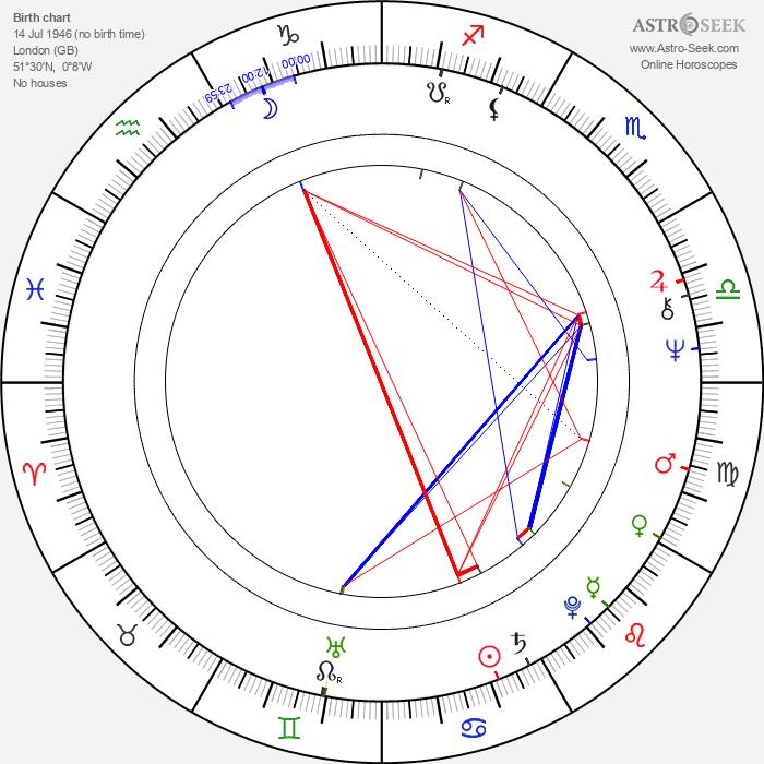 Vince Taylor - Astrology Natal Birth Chart