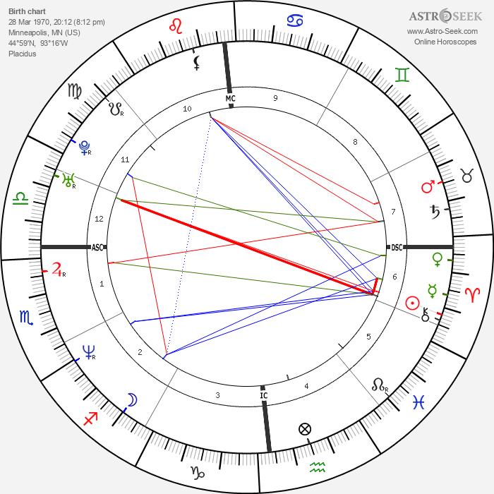 Vince Vaughn - Astrology Natal Birth Chart