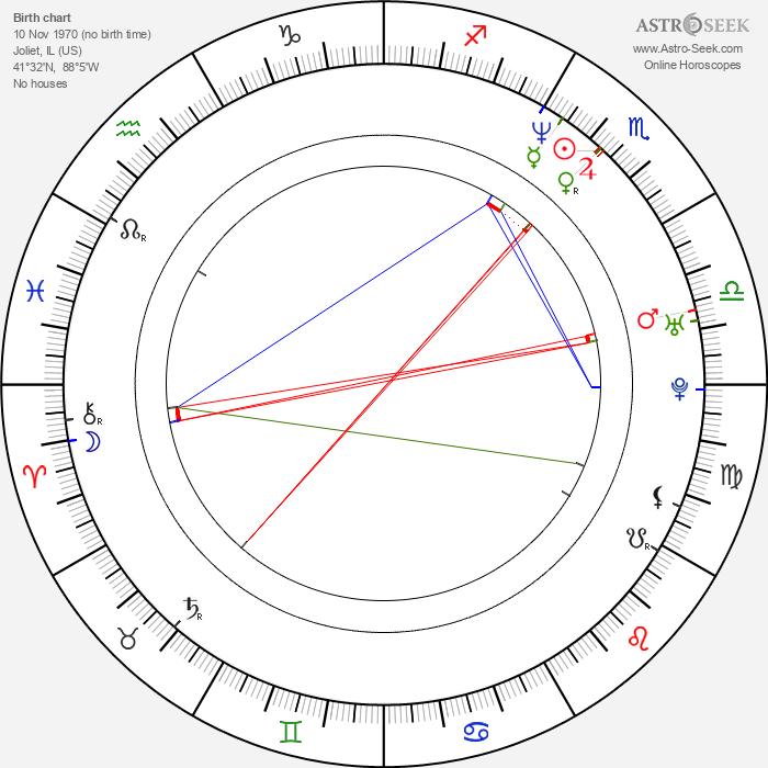 Vince Vieluf - Astrology Natal Birth Chart