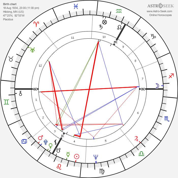 Vincent Bugliosi - Astrology Natal Birth Chart