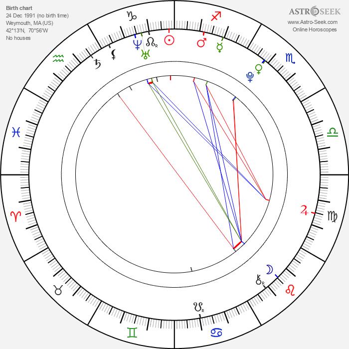 Vincent Caso - Astrology Natal Birth Chart