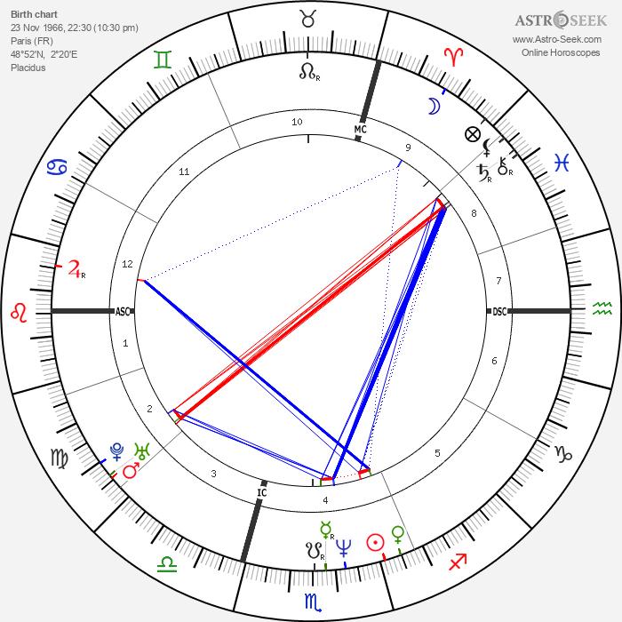 Vincent Cassel - Astrology Natal Birth Chart