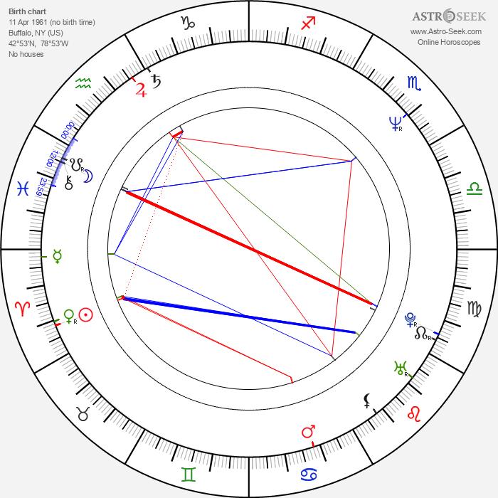 Vincent Gallo - Astrology Natal Birth Chart