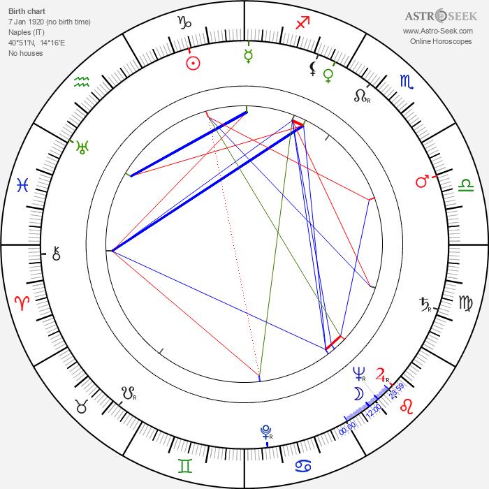Vincent Gardenia - Astrology Natal Birth Chart