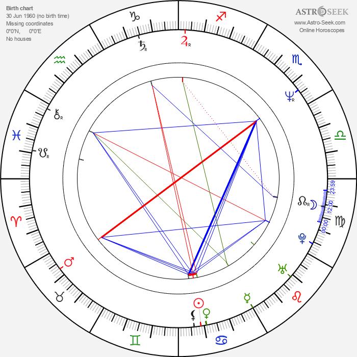 Vincent Klyn - Astrology Natal Birth Chart